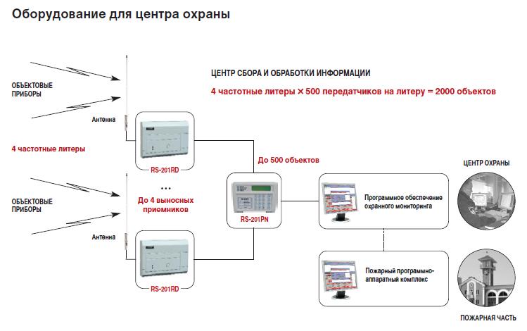 Инструкция альтоника пульт центрального наблюдения